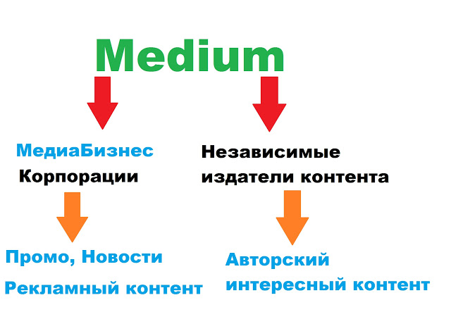 Medium - платформа для читателей или для медиабизнеса